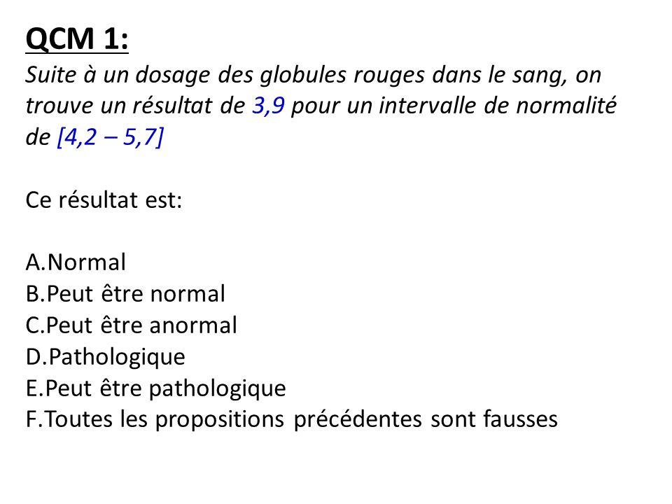 QCM 1: Suite à un dosage des globules rouges dans le sang, on trouve un résultat de 3,9 pour un intervalle de normalité de [4,2 – 5,7]